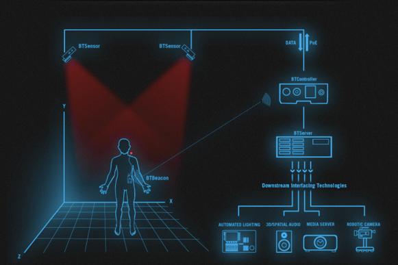 Figure 24: Schéma du fonctionnement de BlackTrax [BLT2015]