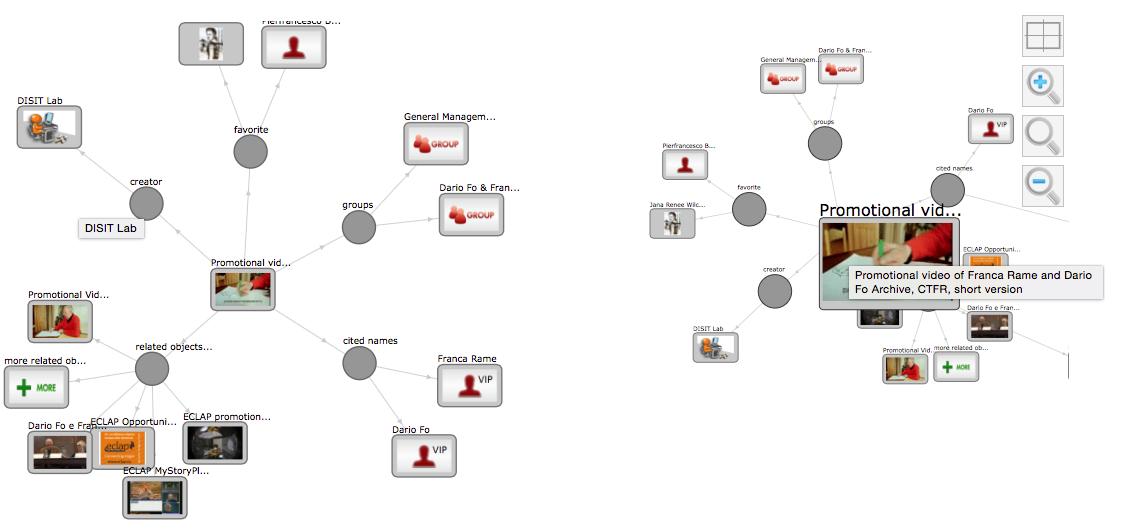 Figure 25: Exemple de graphe social de l'ECLAP, à droite, le même graphe dont on a déplacé un nœud, car on s'y intéresse