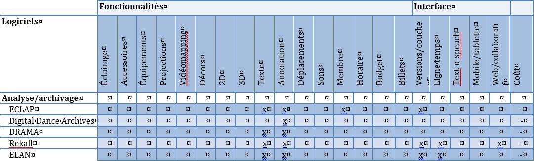 Tableau 5: Synthèse des logiciels d'analyse, d'archivage ou les deux.